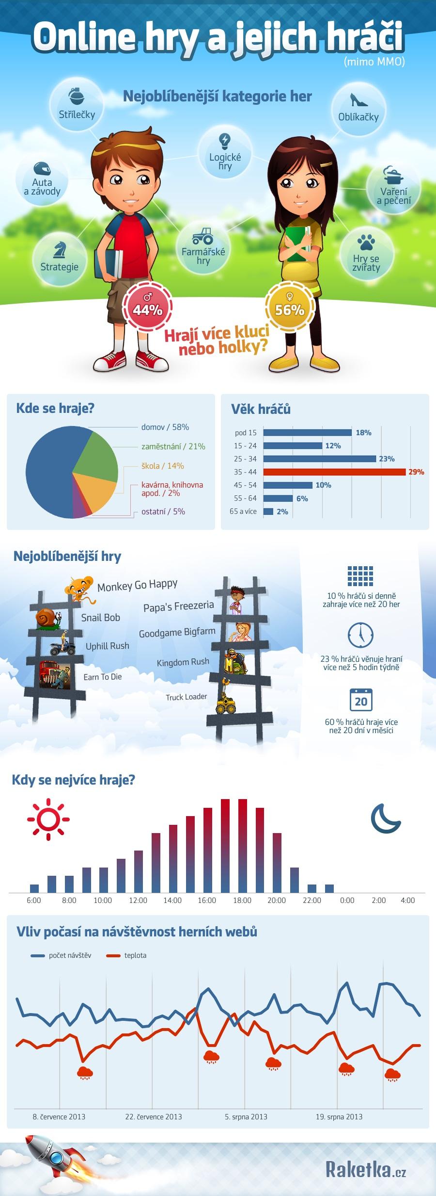 Infografika Raketka.cz